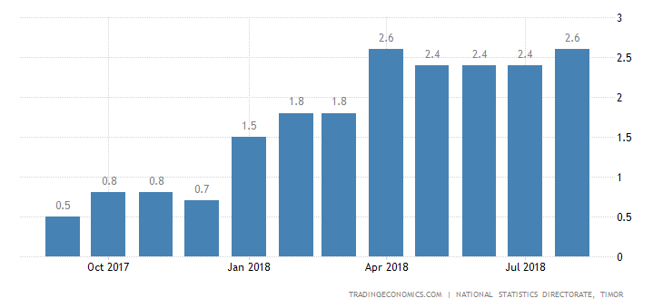 East Timor Core Inflation Rate