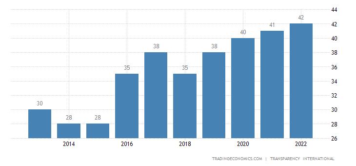 East Timor Corruption Index