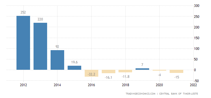 East Timor Current Account to GDP