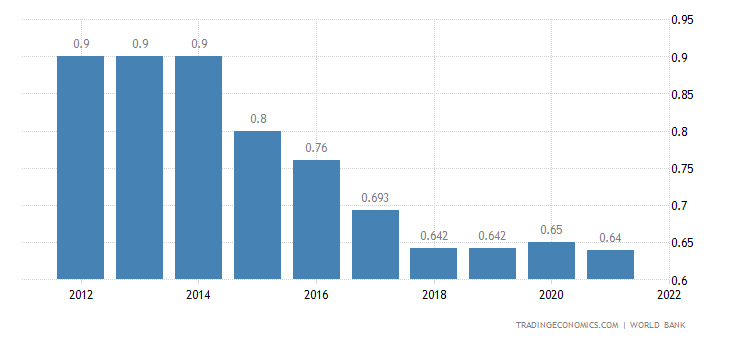 East Timor Deposit Interest Rate