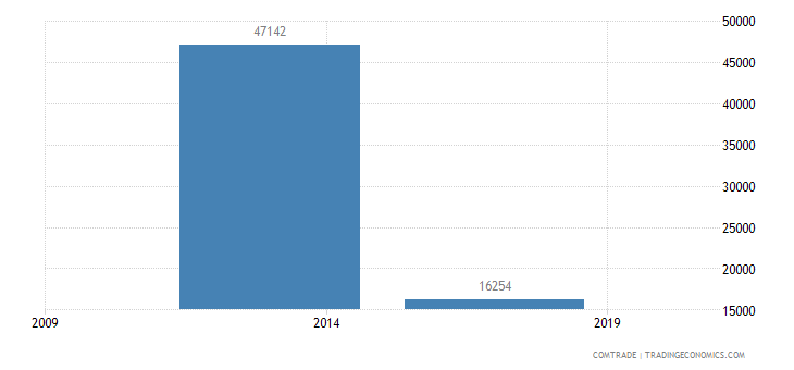 east timor exports australia articles iron steel