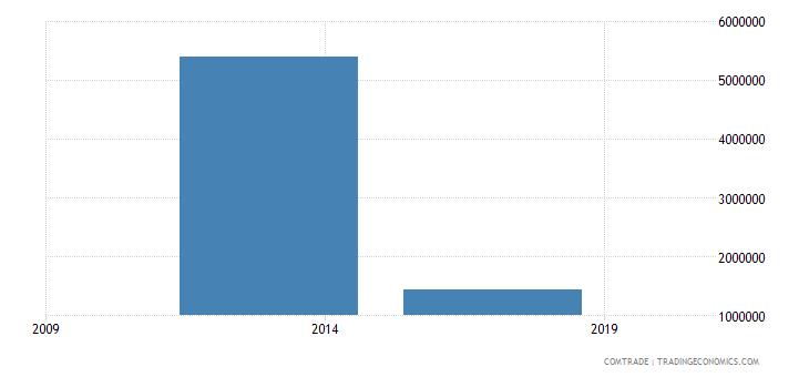 east timor exports australia