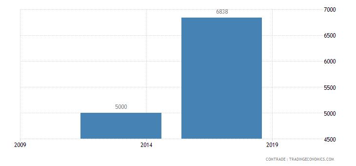 east timor exports brazil