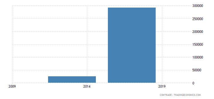 east timor exports india