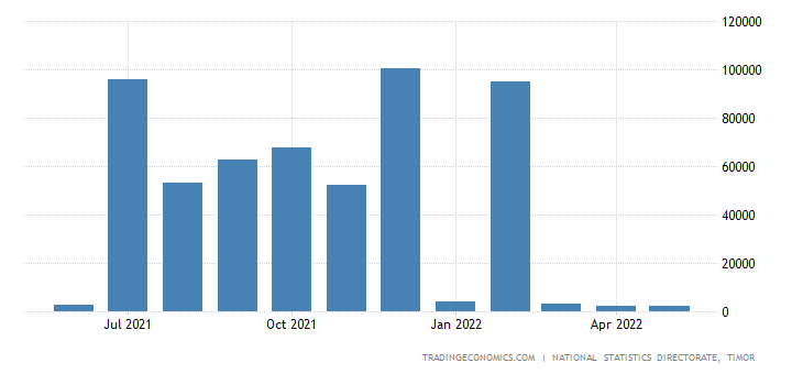 East Timor Exports