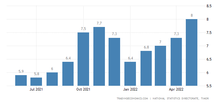 East Timor Food Inflation