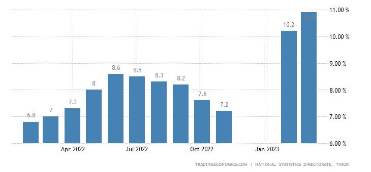 East Timor Food Inflation