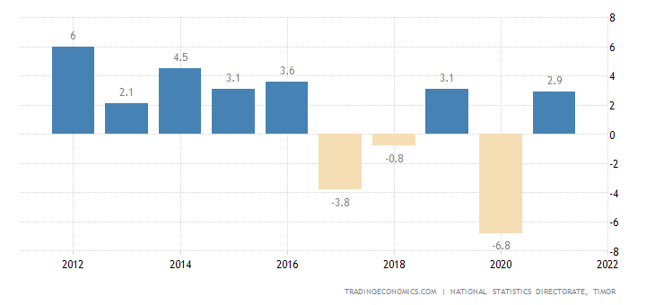 East Timor GDP Annual Growth Rate