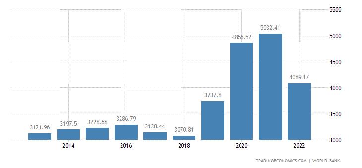 East Timor GDP per capita PPP
