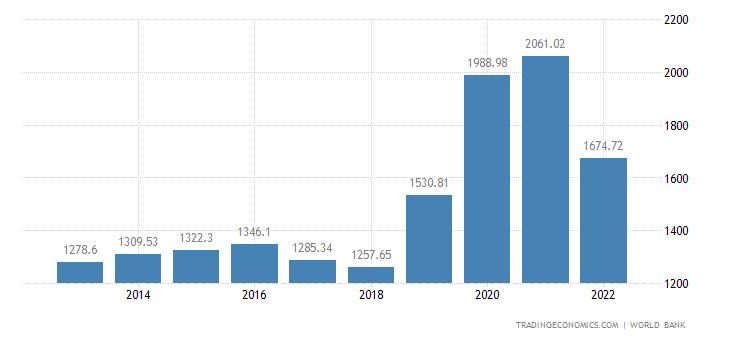 East Timor GDP per capita