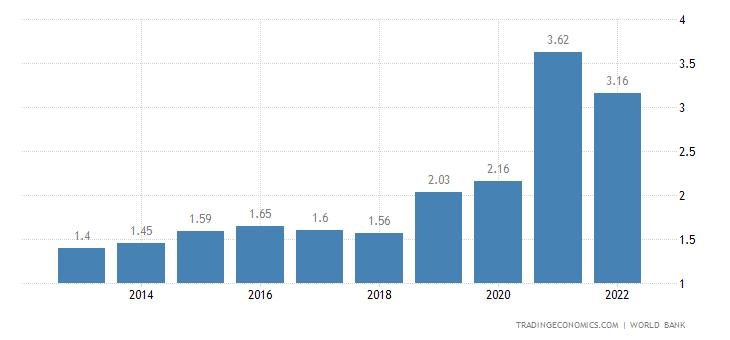 East Timor GDP