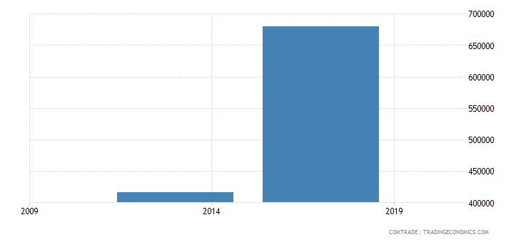 east timor imports australia articles iron steel
