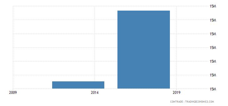 east timor imports australia
