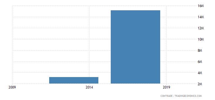 east timor imports brazil