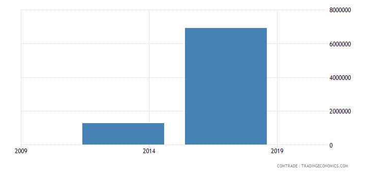 east timor imports china iron steel