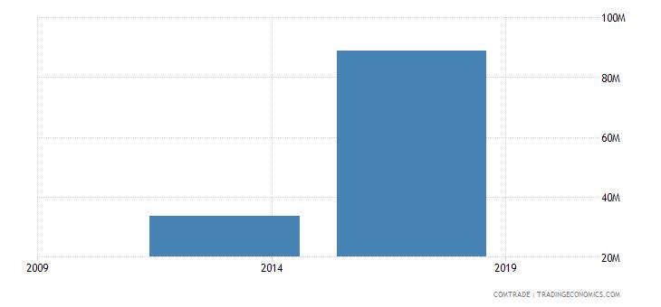 east timor imports china