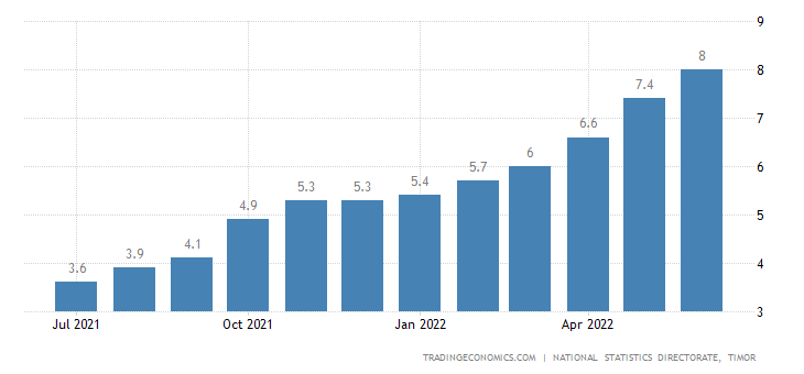East Timor Inflation Rate