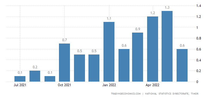 East Timor Inflation Rate MoM