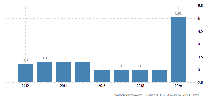 East Timor Unemployment Rate