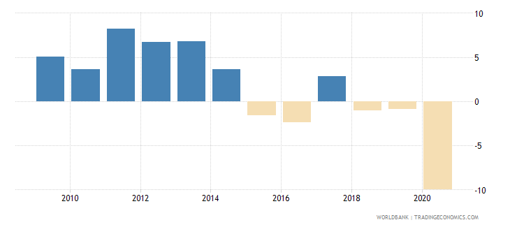 ecuador adjusted net national income annual percent growth wb data