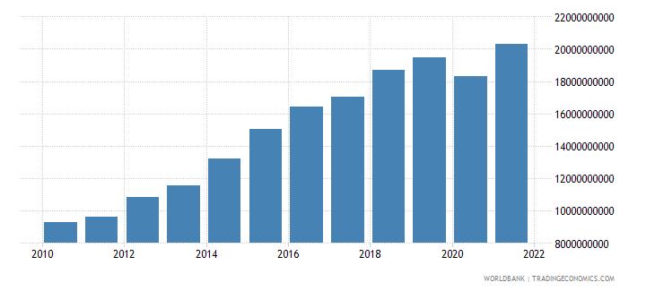 ecuador adjusted savings consumption of fixed capital us dollar wb data