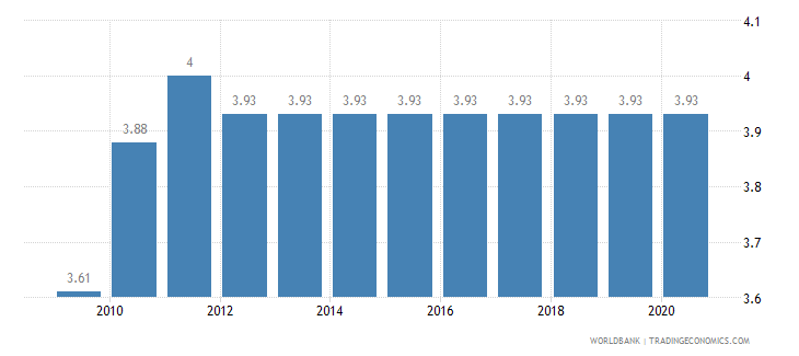 ecuador adjusted savings education expenditure percent of gni wb data