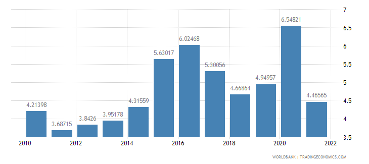 ecuador agricultural raw materials exports percent of merchandise exports wb data