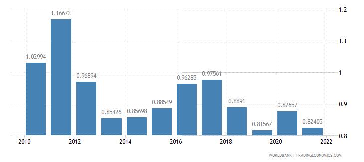 ecuador agricultural raw materials imports percent of merchandise imports wb data