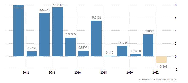 ecuador agriculture value added annual percent growth wb data