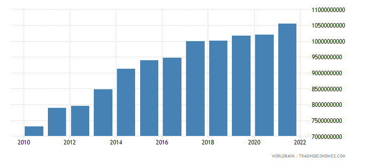 ecuador agriculture value added constant 2000 us dollar wb data