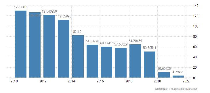 ecuador air transport freight million ton km wb data