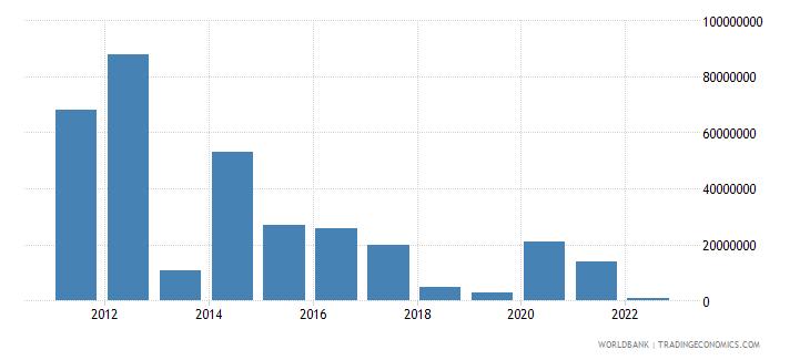 ecuador arms imports constant 1990 us dollar wb data