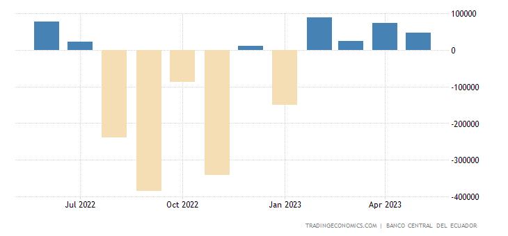 Ecuador Balance of Trade
