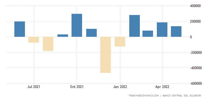Ecuador Balance of Trade