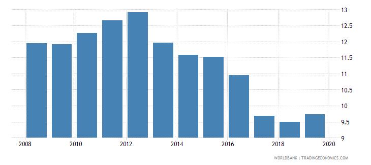 ecuador bank branches per 100000 adults wb data