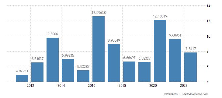 ecuador bank liquid reserves to bank assets ratio percent wb data