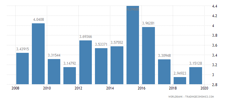 ecuador bank nonperfoming loans to total gross loans percent wb data
