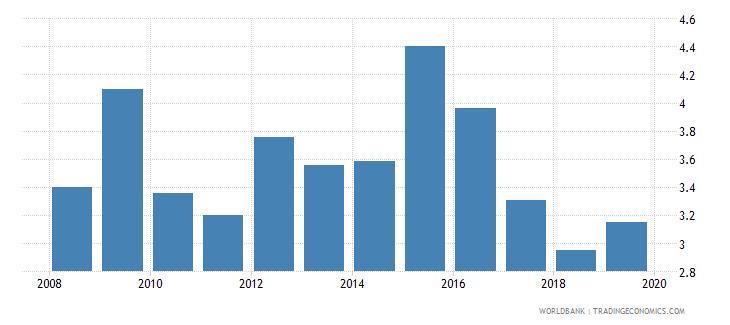 ecuador bank nonperforming loans to gross loans percent wb data