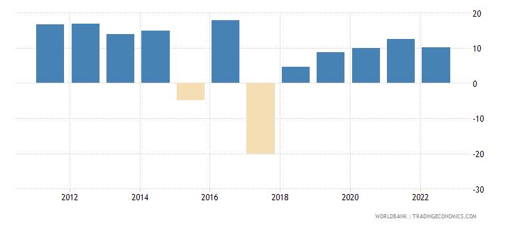 ecuador broad money growth annual percent wb data