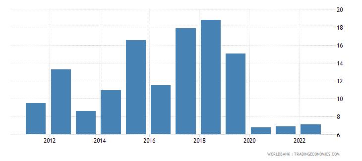 ecuador broad money to total reserves ratio wb data