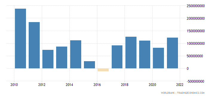 ecuador changes in inventories us dollar wb data