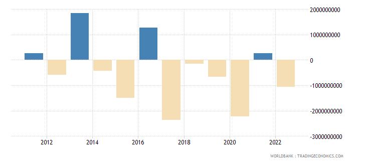ecuador changes in net reserves bop us dollar wb data