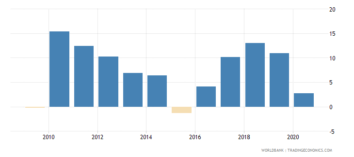 ecuador claims on private sector annual growth as percent of broad money wb data