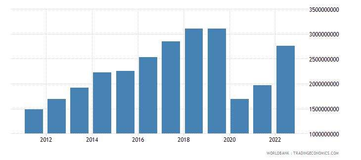 ecuador commercial service exports us dollar wb data