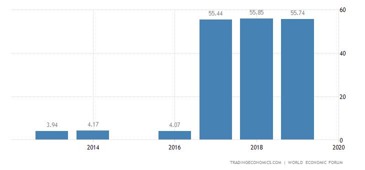Ecuador Competitiveness Index