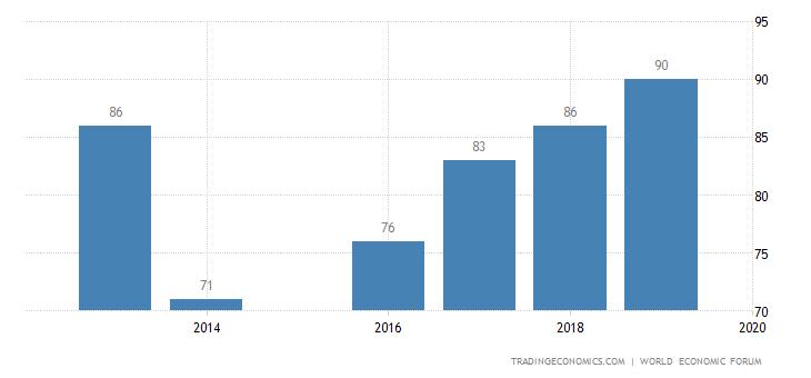 Ecuador Competitiveness Rank