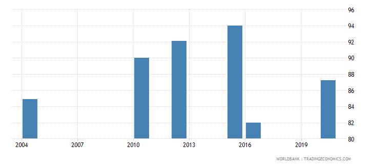 ecuador completeness of birth registration percent wb data