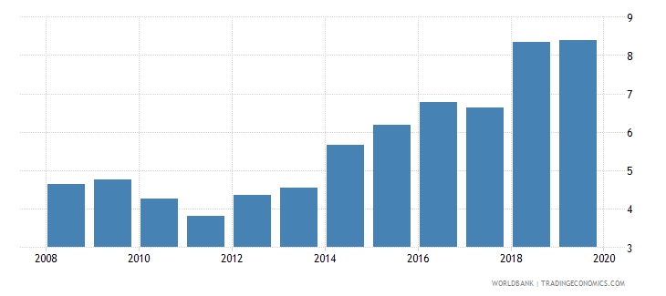 ecuador consolidated foreign claims of bis reporting banks to gdp percent wb data