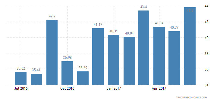 Ecuador Consumer Confidence Economic Expectations