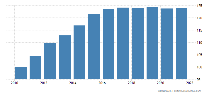 ecuador consumer price index 2005  100 wb data